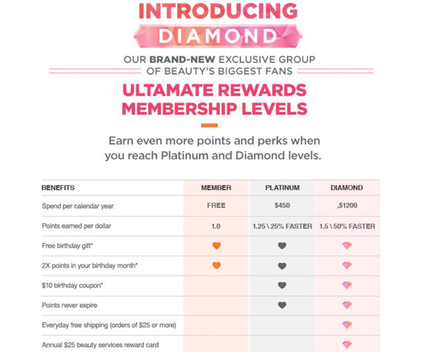 Ultamate rewards